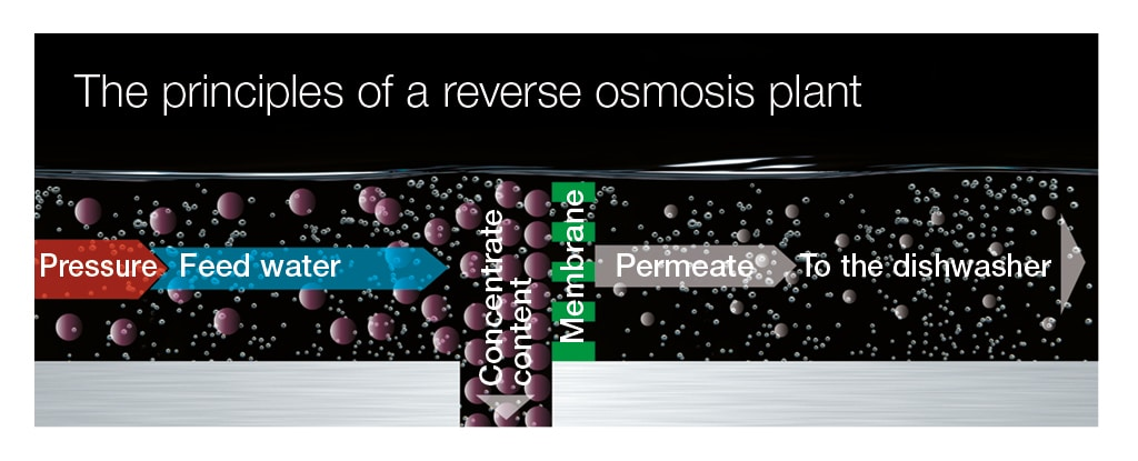 Reverse osmosis in dishwasher